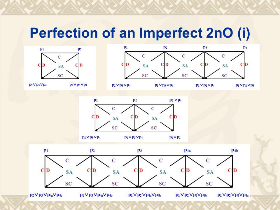 Perfection of an Imperfect 2nO (i)