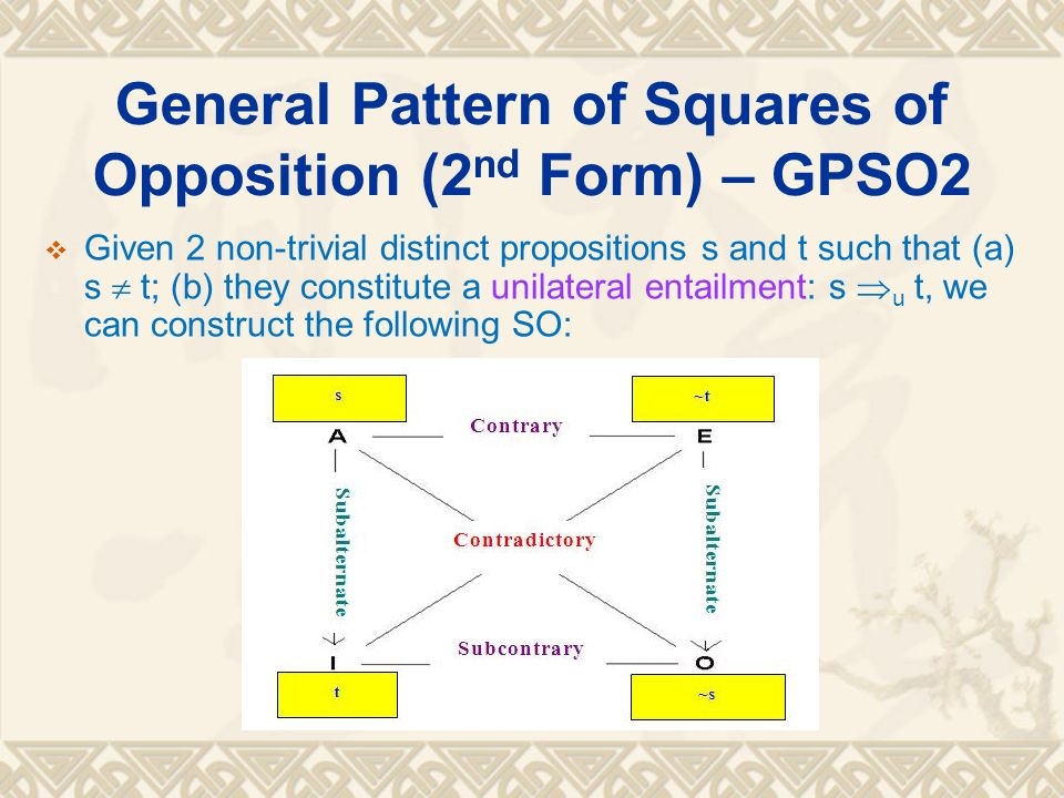 General Pattern of Squares of Opposition (2 nd Form) – GPSO2 Given 2 non-trivial distinct propositions s and t such that (a) s t; (b) they constitute a unilateral entailment: s u t, we can construct the following SO: