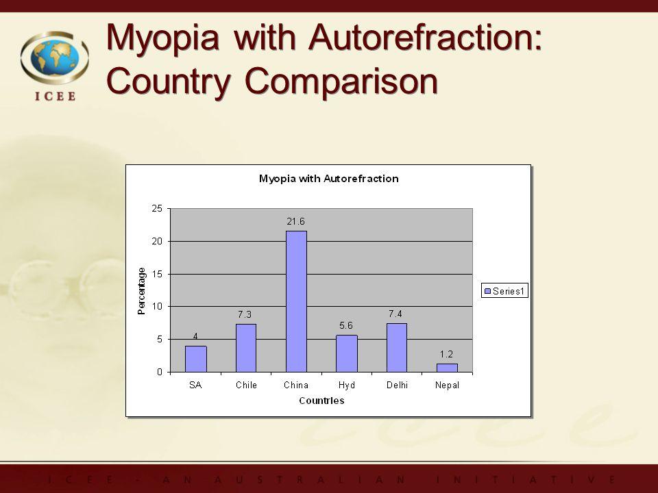 Myopia with Autorefraction: Country Comparison