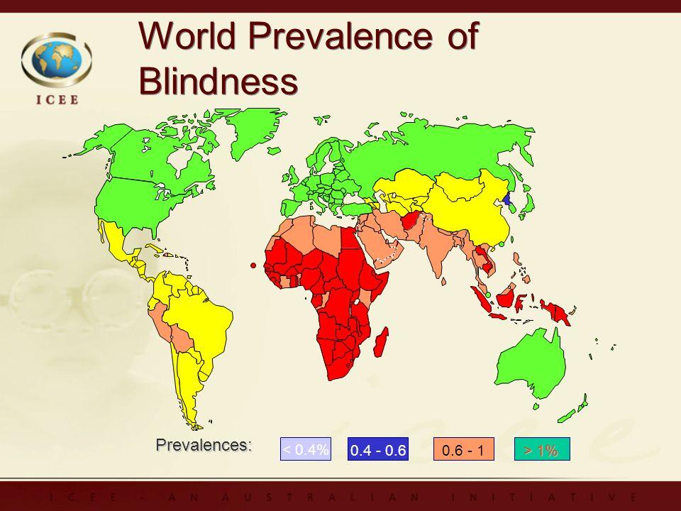 World Prevalence of Blindness