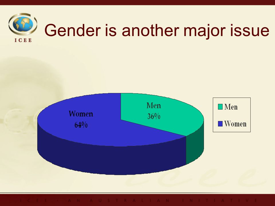 Gender is another major issue