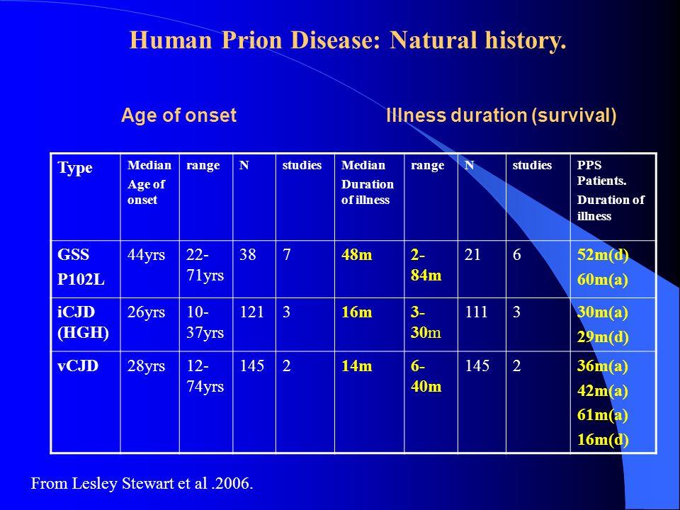 Type Median Age of onset rangeNstudiesMedian Duration of illness rangeNstudiesPPS Patients. Duration of illness GSS P102L 44yrs22- 71yrs 38748m2- 84m