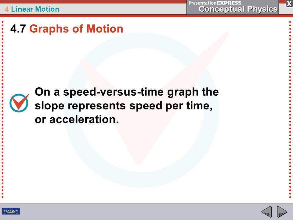 4 Linear Motion On a speed-versus-time graph the slope represents speed per time, or acceleration. 4.7 Graphs of Motion