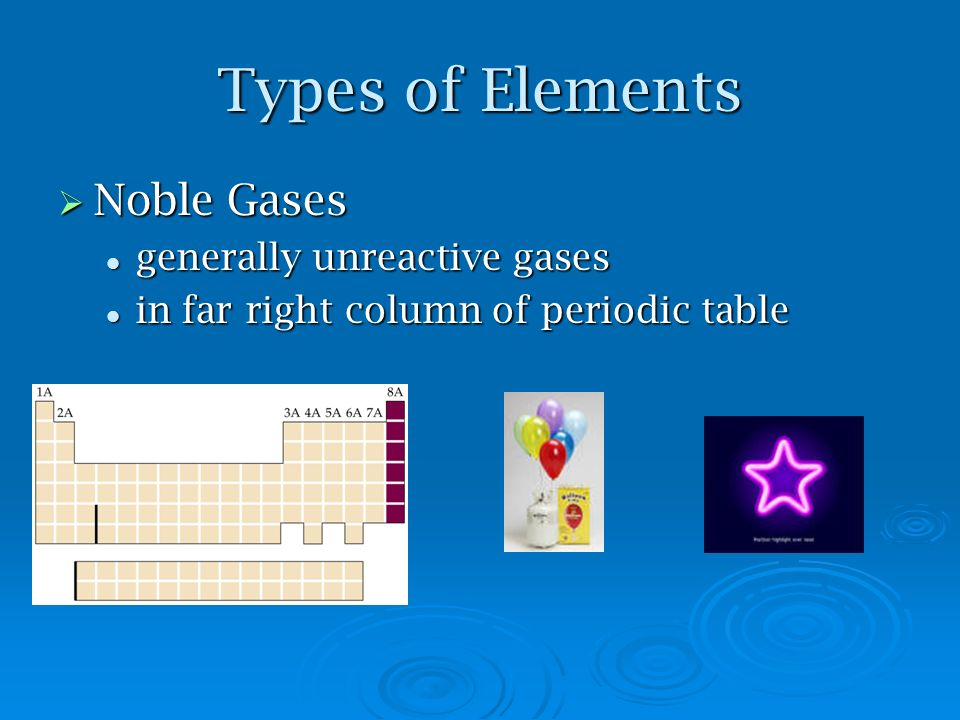 Types of Elements Noble Gases Noble Gases generally unreactive gases generally unreactive gases in far right column of periodic table in far right col
