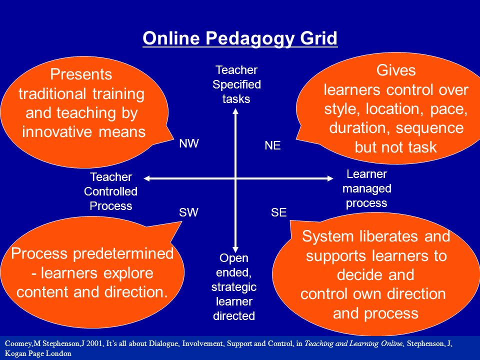 Learner managed process Teacher Controlled Process Open ended, strategic learner directed Teacher Specified tasks NW NE SWSE Online Pedagogy Grid Presents traditional training and teaching by innovative means Gives learners control over style, location, pace, duration, sequence but not task Process predetermined - learners explore content and direction.