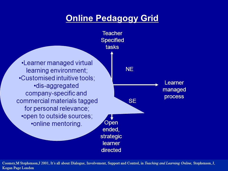 Learner managed process Teacher Controlled Process Open ended, strategic learner directed NW Teacher Specified tasks NE SWSE Online Pedagogy Grid Learner managed virtual learning environment; Customised intuitive tools; dis-aggregated company-specific and commercial materials tagged for personal relevance; open to outside sources; online mentoring.