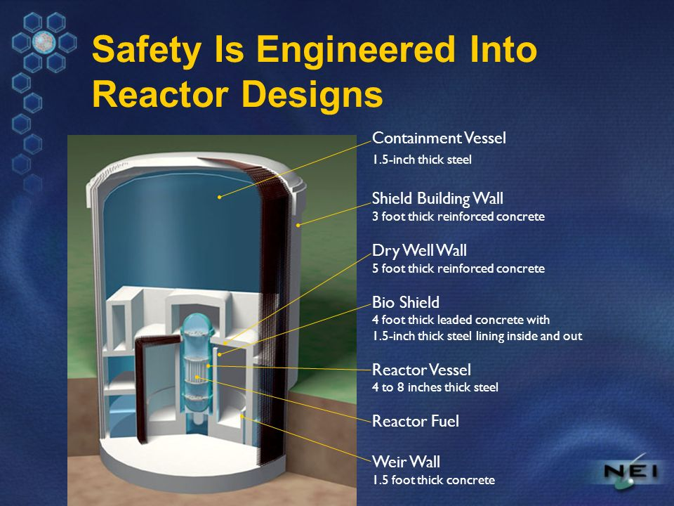 Safety Is Engineered Into Reactor Designs Containment Vessel 1.5-inch thick steel Shield Building Wall 3 foot thick reinforced concrete Dry Well Wall 5 foot thick reinforced concrete Bio Shield 4 foot thick leaded concrete with 1.5-inch thick steel lining inside and out Reactor Vessel 4 to 8 inches thick steel Reactor Fuel Weir Wall 1.5 foot thick concrete