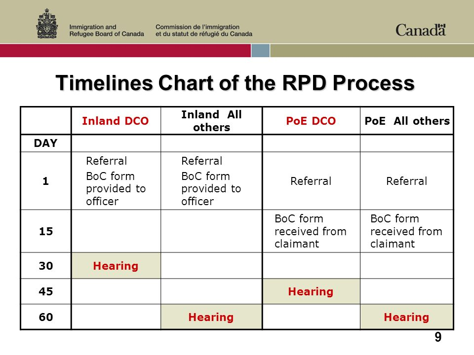 9 Timelines Chart of the RPD Process Inland DCO Inland All others PoE DCOPoE All others DAY 1 Referral BoC form provided to officer Referral BoC form provided to officer Referral 15 BoC form received from claimant 30Hearing 45Hearing 60Hearing