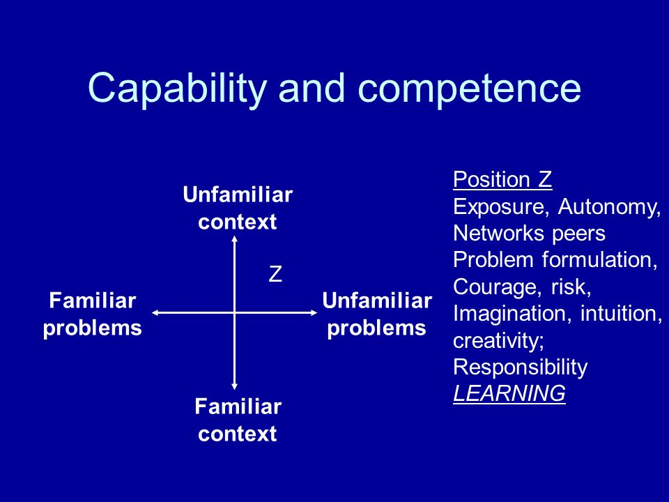 Position Z Exposure, Autonomy, Networks peers Problem formulation, Courage, risk, Imagination, intuition, creativity; Responsibility LEARNING Unfamiliar context Familiar context Unfamiliar problems Familiar problems Capability and competence Z
