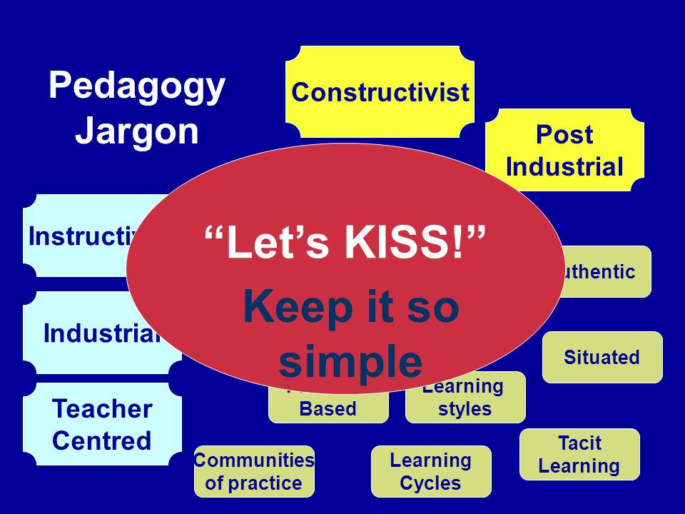 Instructivist Constructivist Industrial Post Industrial Teacher Centred Learner Centred Experiential Learning styles Tacit Learning Learning Cycles Authentic Situated Problem- Based Communities of practice Pedagogy Jargon Lets KISS.