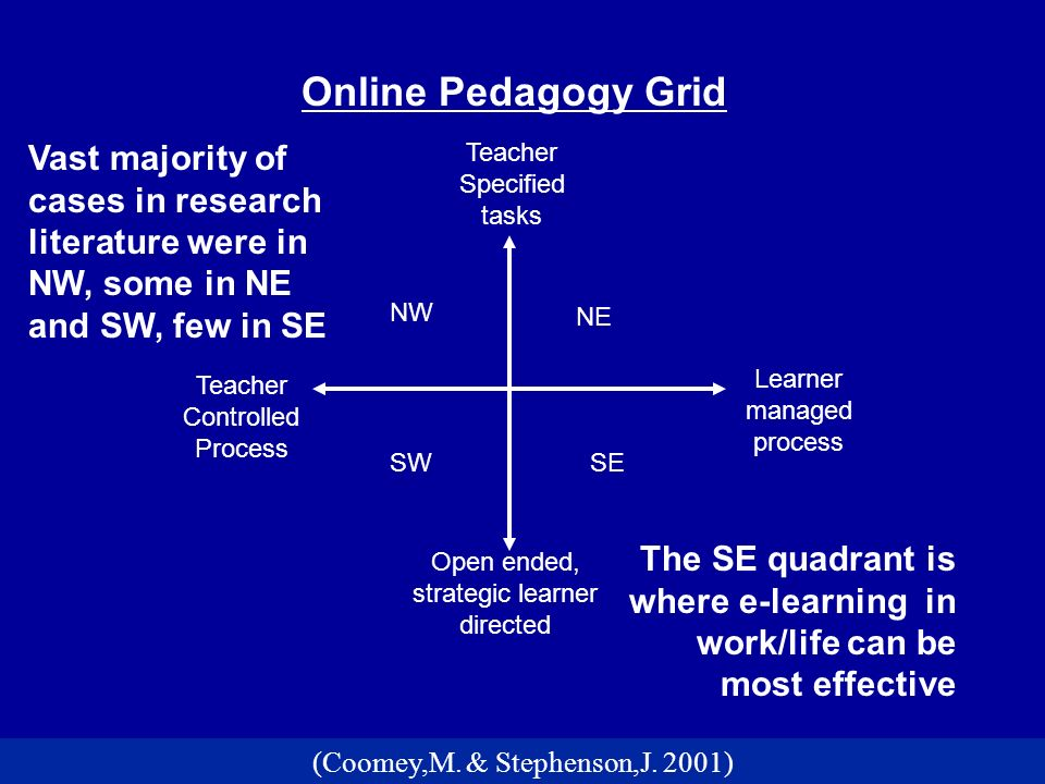 Learner managed process Teacher Controlled Process Open ended, strategic learner directed Teacher Specified tasks NW NE SWSE Online Pedagogy Grid (Coomey,M.