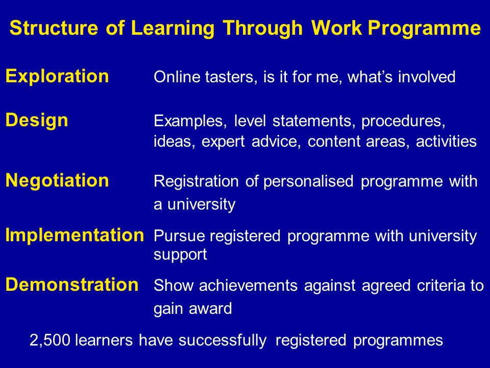 Exploration Online tasters, is it for me, whats involved Design Examples, level statements, procedures, ideas, expert advice, content areas, activities Negotiation Registration of personalised programme with a university Implementation Pursue registered programme with university support Demonstration Show achievements against agreed criteria to gain award Structure of Learning Through Work Programme 2,500 learners have successfully registered programmes