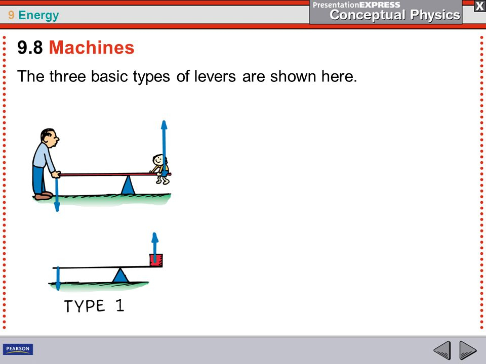 9 Energy The three basic types of levers are shown here. 9.8 Machines