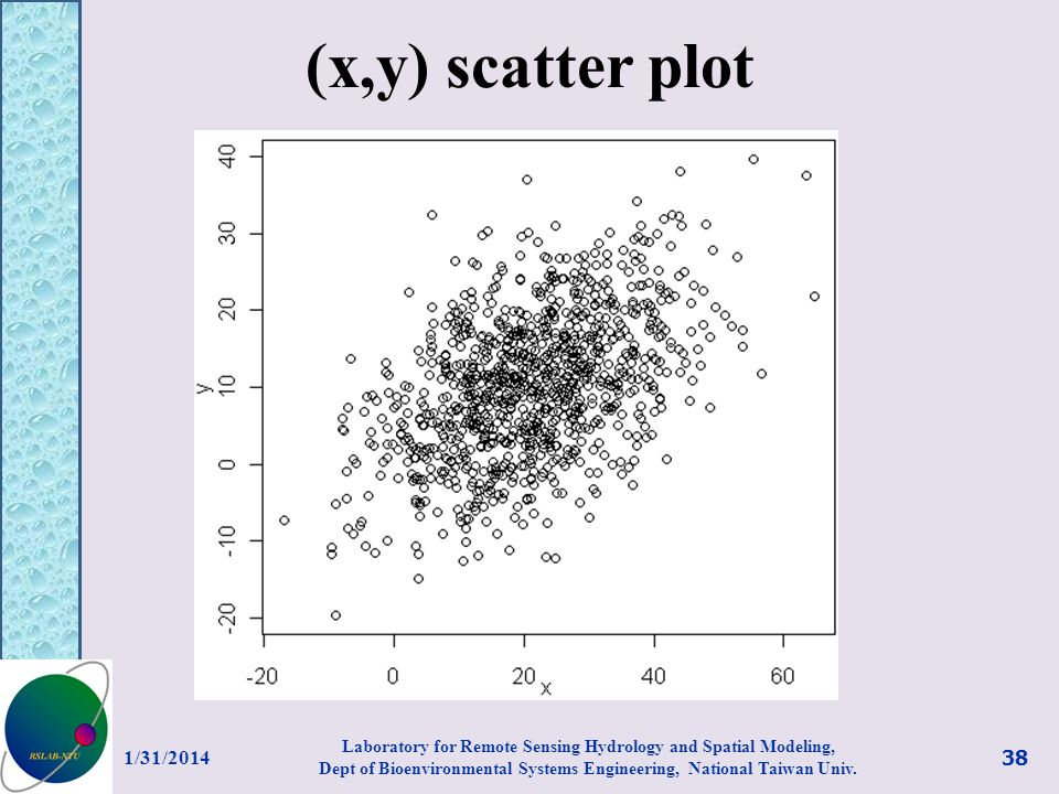 (x,y) scatter plot 1/31/2014 38 Laboratory for Remote Sensing Hydrology and Spatial Modeling, Dept of Bioenvironmental Systems Engineering, National T