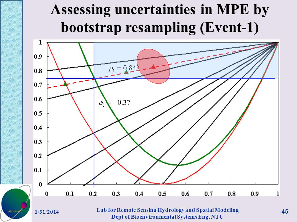 Assessing uncertainties in MPE by bootstrap resampling (Event-1) 1/31/ Lab for Remote Sensing Hydrology and Spatial Modeling Dept of Bioenvironmental Systems Eng, NTU