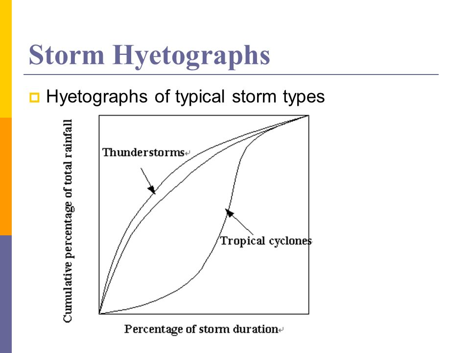 Storm Hyetographs Hyetographs of typical storm types