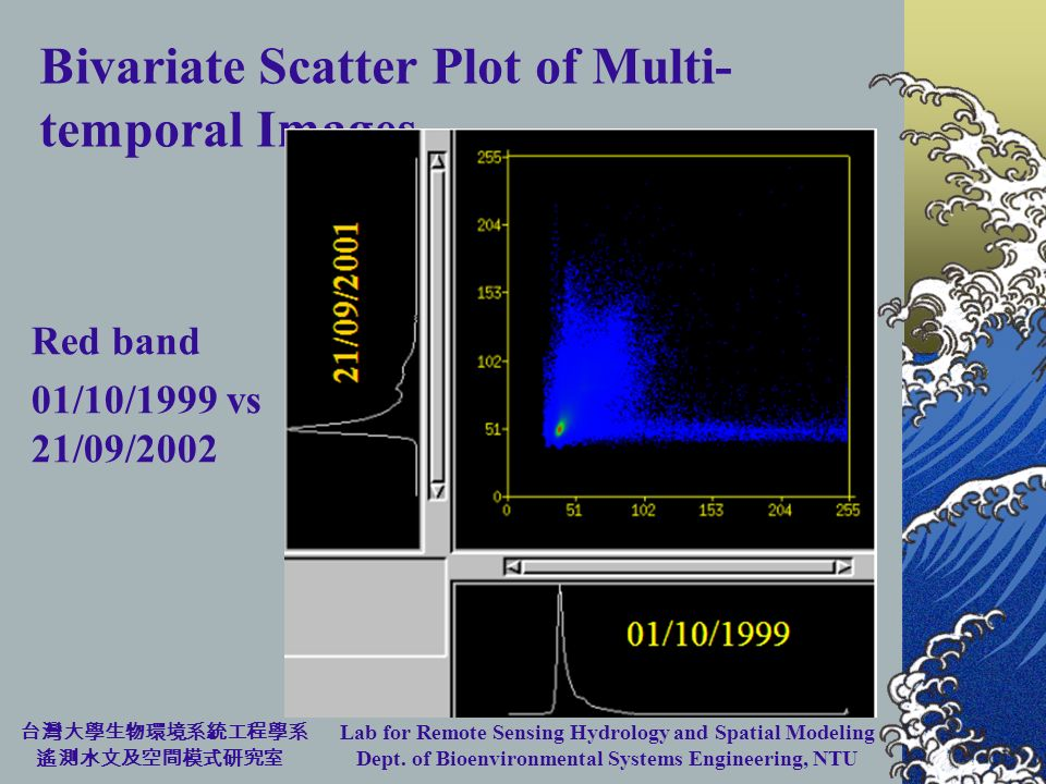 Lab for Remote Sensing Hydrology and Spatial Modeling Dept. of Bioenvironmental Systems Engineering, NTU Bivariate Scatter Plot of Multi- temporal Ima