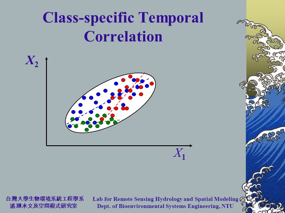 Lab for Remote Sensing Hydrology and Spatial Modeling Dept. of Bioenvironmental Systems Engineering, NTU Class-specific Temporal Correlation X 2 X 1