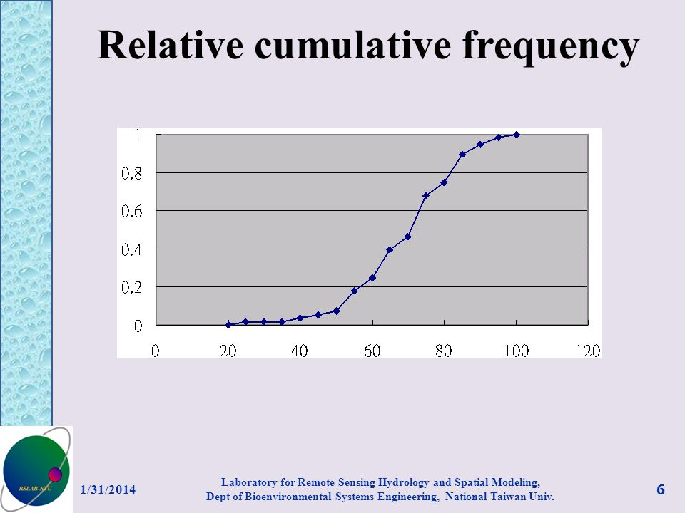 Relative cumulative frequency 1/31/2014 6 Laboratory for Remote Sensing Hydrology and Spatial Modeling, Dept of Bioenvironmental Systems Engineering,