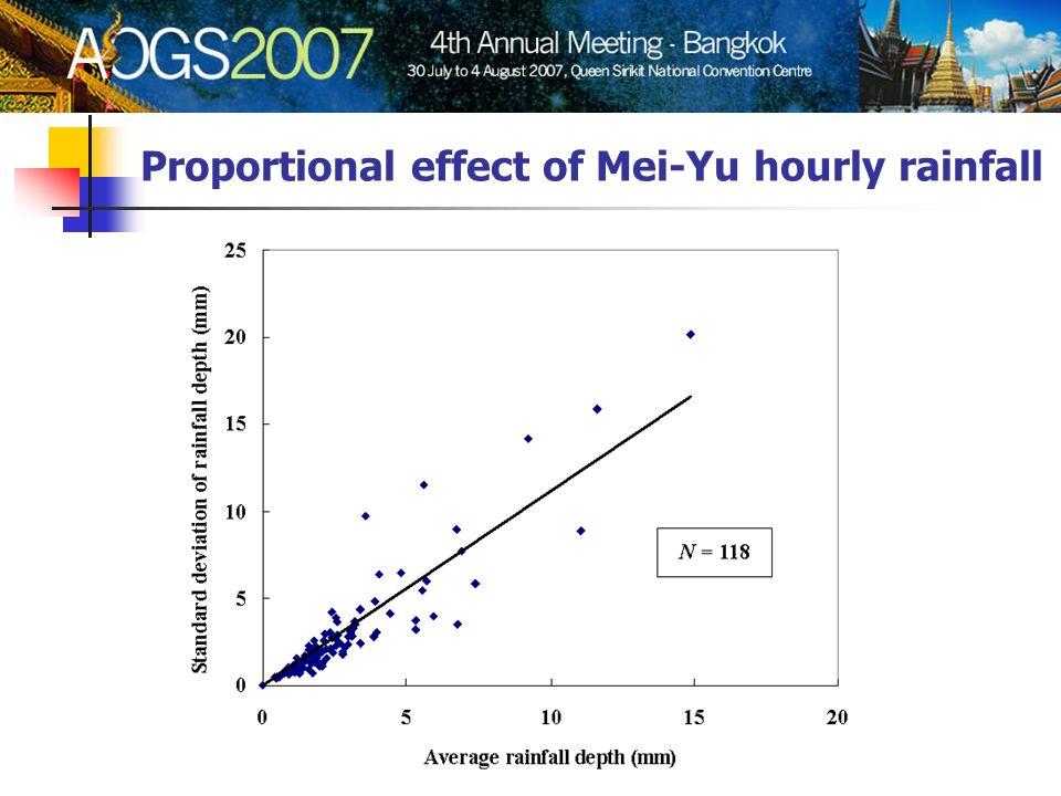 Proportional effect of Mei-Yu hourly rainfall
