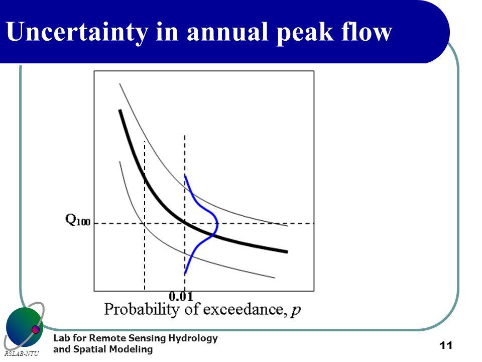 Lab for Remote Sensing Hydrology and Spatial Modeling RSLAB-NTU 11 Uncertainty in annual peak flow