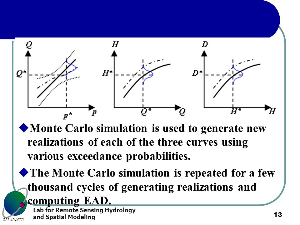 Lab for Remote Sensing Hydrology and Spatial Modeling RSLAB-NTU 13 Monte Carlo simulation is used to generate new realizations of each of the three cu
