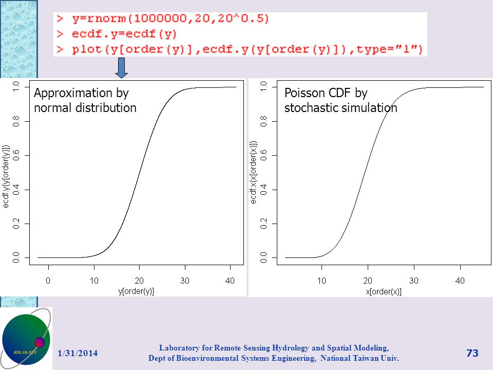 Approximation by normal distribution Poisson CDF by stochastic simulation 1/31/2014 73 Laboratory for Remote Sensing Hydrology and Spatial Modeling, D