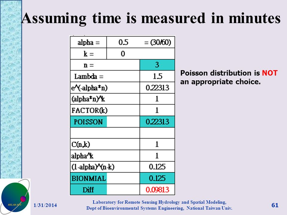 Assuming time is measured in minutes 1/31/2014 61 Laboratory for Remote Sensing Hydrology and Spatial Modeling, Dept of Bioenvironmental Systems Engin