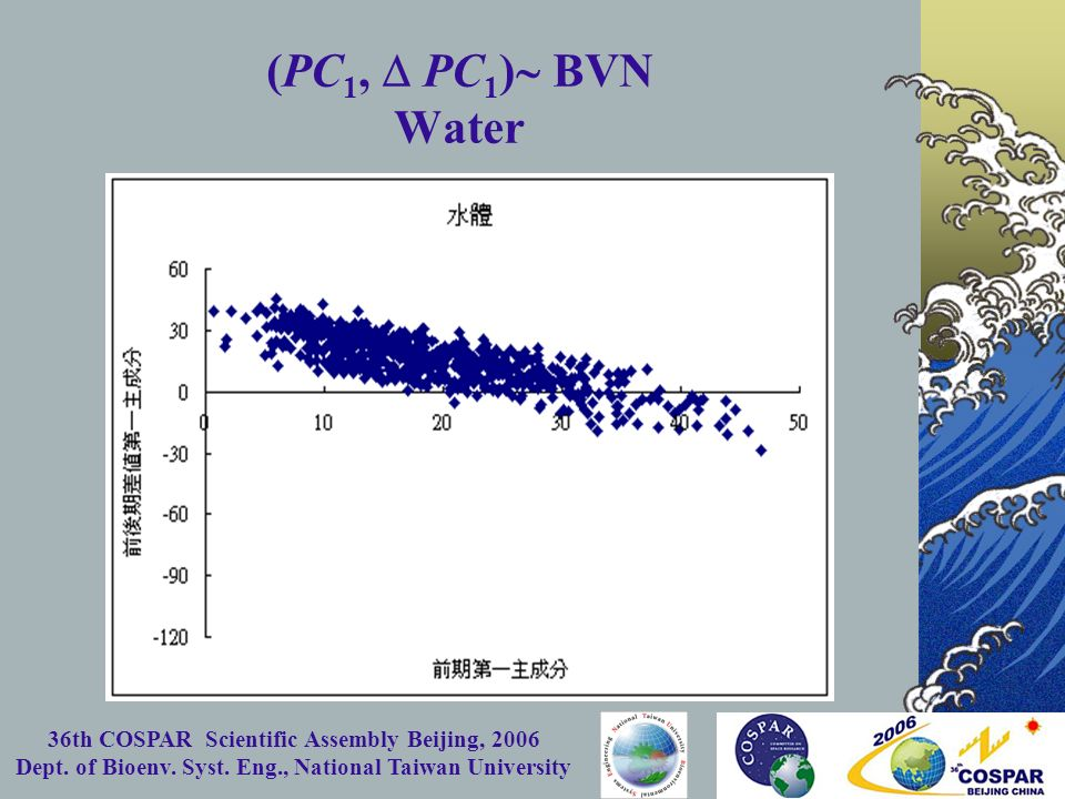 36th COSPAR Scientific Assembly Beijing, 2006 Dept. of Bioenv. Syst. Eng., National Taiwan University (PC 1, PC 1 ) BVN Water
