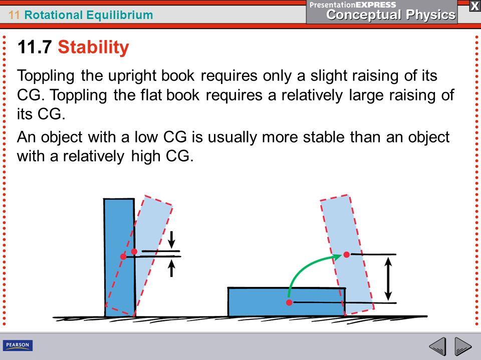 11 Rotational Equilibrium Toppling the upright book requires only a slight raising of its CG. Toppling the flat book requires a relatively large raisi