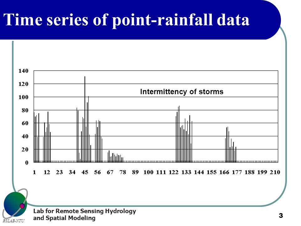 Lab for Remote Sensing Hydrology and Spatial Modeling RSLAB-NTU 3 Time series of point-rainfall data Intermittency of storms