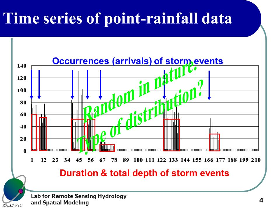 Lab for Remote Sensing Hydrology and Spatial Modeling RSLAB-NTU 4 Time series of point-rainfall data Occurrences (arrivals) of storm events Duration &
