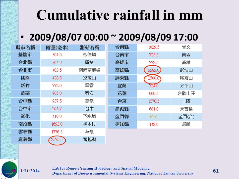 Cumulative rainfall in mm 2009/08/07 00:00 ~ 2009/08/09 17:00 1/31/2014 61 Lab for Remote Sensing Hydrology and Spatial Modeling Department of Bioenvi