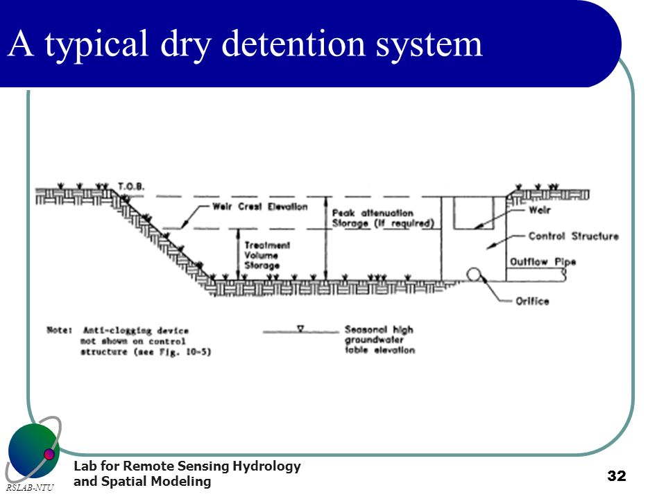 Lab for Remote Sensing Hydrology and Spatial Modeling RSLAB-NTU 32 A typical dry detention system
