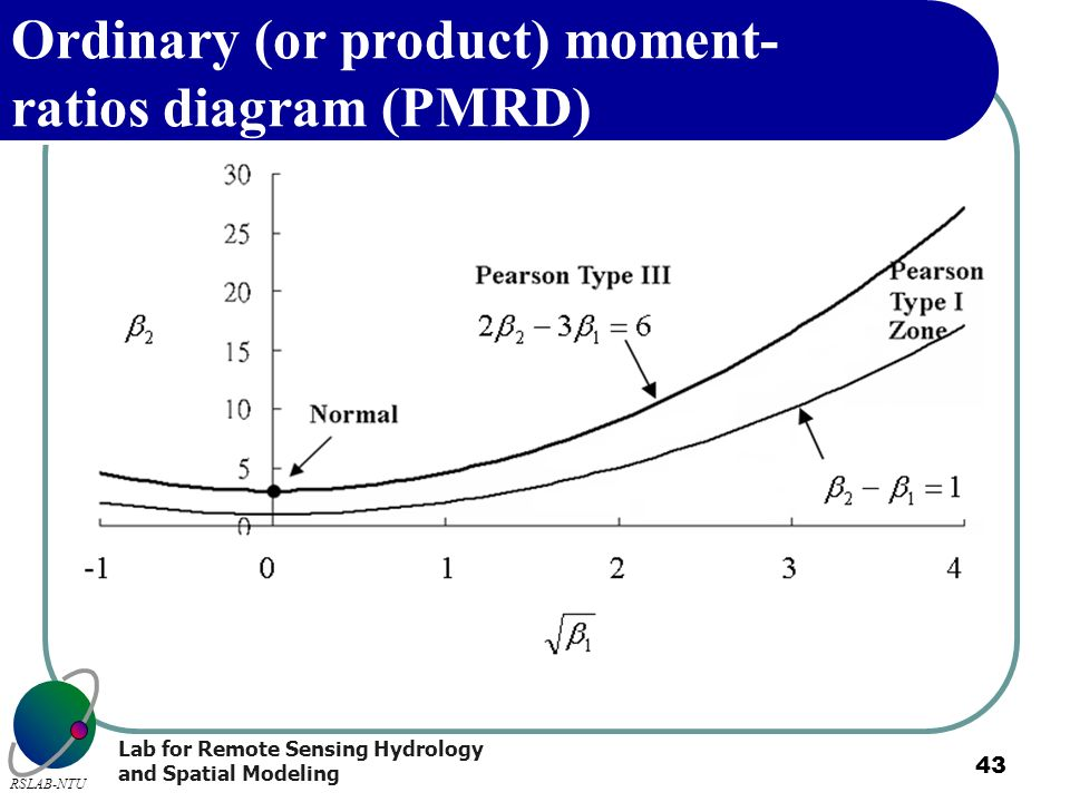 Lab for Remote Sensing Hydrology and Spatial Modeling RSLAB-NTU 43 Ordinary (or product) moment- ratios diagram (PMRD)