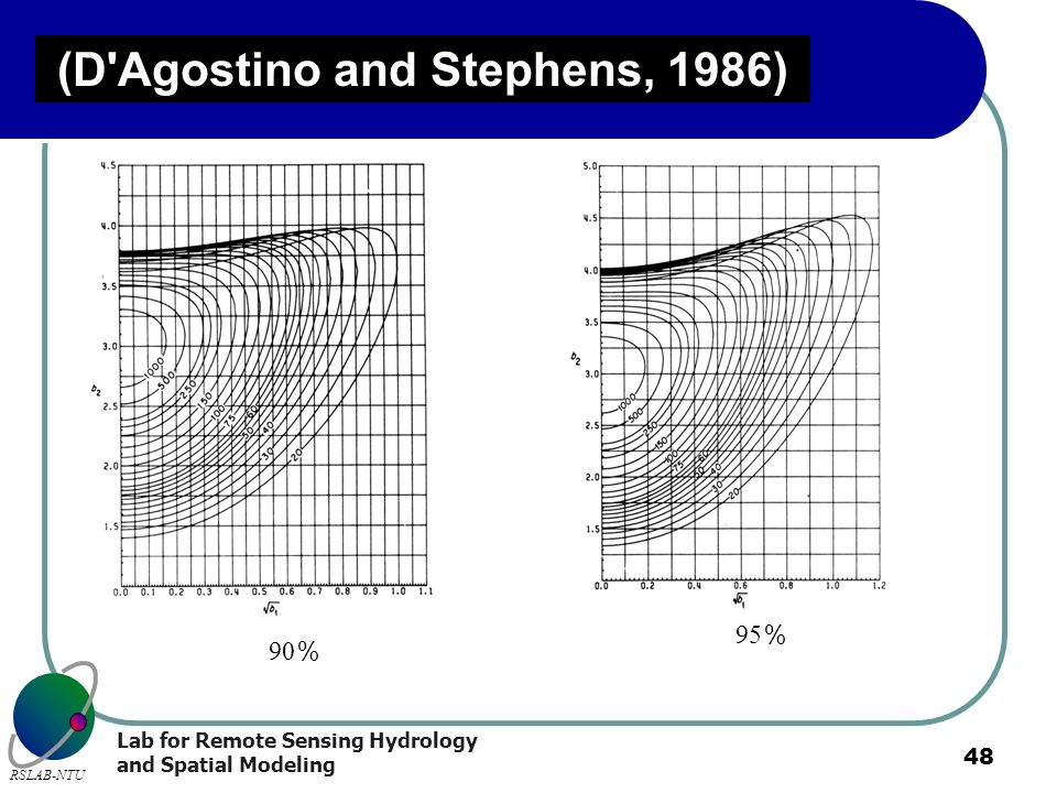 Lab for Remote Sensing Hydrology and Spatial Modeling RSLAB-NTU 48 (D'Agostino and Stephens, 1986) 90 95