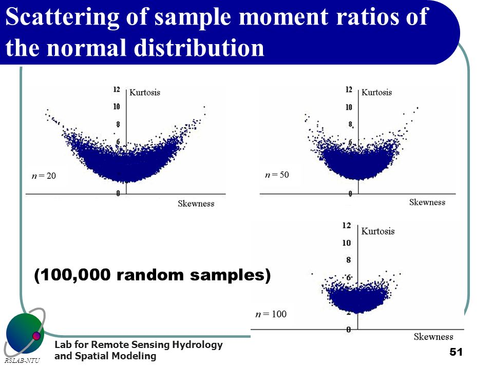 Lab for Remote Sensing Hydrology and Spatial Modeling RSLAB-NTU 51 Scattering of sample moment ratios of the normal distribution (100,000 random sampl