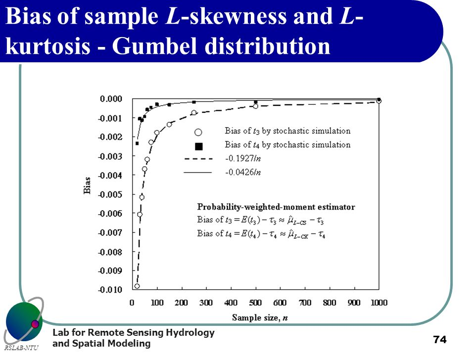 Lab for Remote Sensing Hydrology and Spatial Modeling RSLAB-NTU 74 Bias of sample L-skewness and L- kurtosis - Gumbel distribution