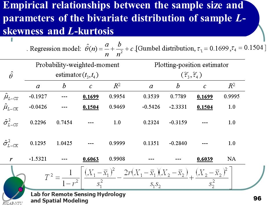 Lab for Remote Sensing Hydrology and Spatial Modeling RSLAB-NTU 96 Empirical relationships between the sample size and parameters of the bivariate dis