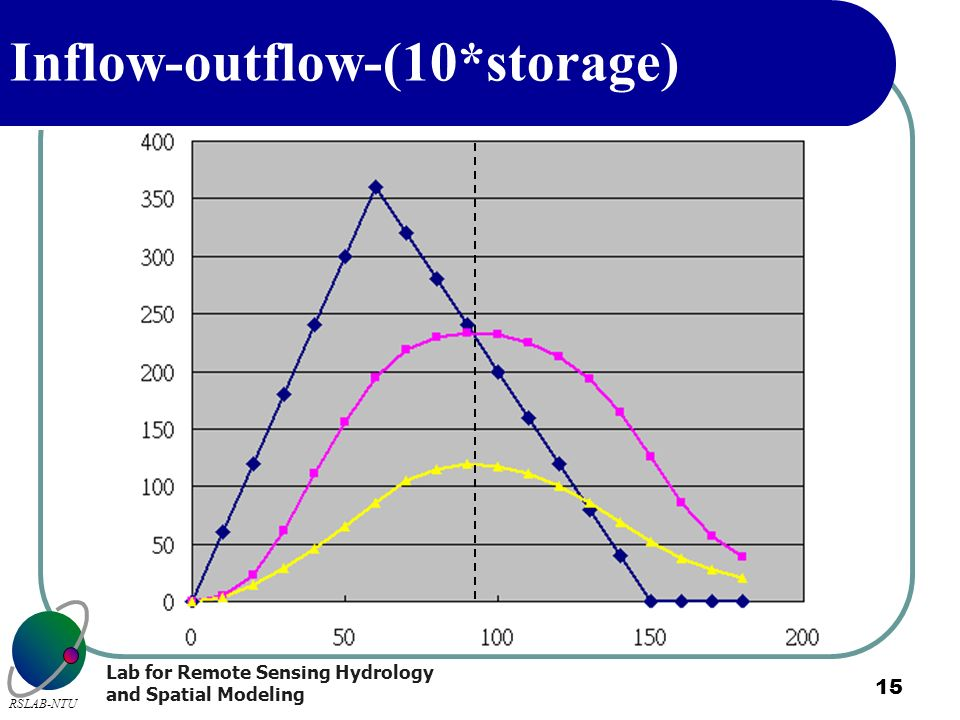 Lab for Remote Sensing Hydrology and Spatial Modeling RSLAB-NTU 15 Inflow-outflow-(10*storage)