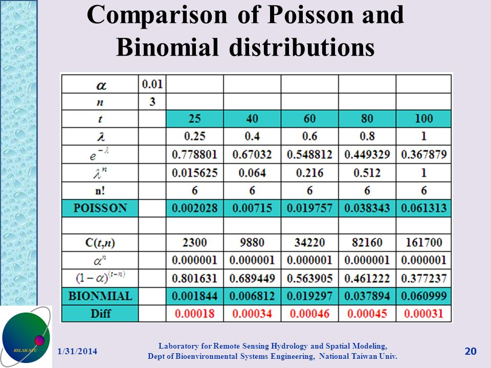 Comparison of Poisson and Binomial distributions 1/31/2014 20 Laboratory for Remote Sensing Hydrology and Spatial Modeling, Dept of Bioenvironmental S