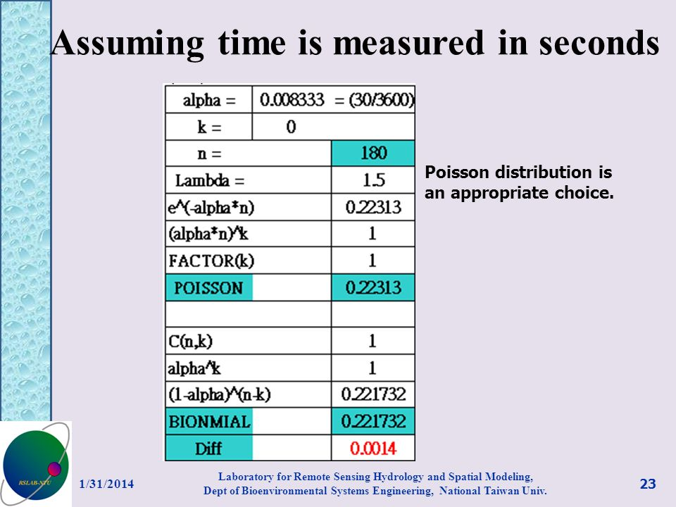 Assuming time is measured in seconds 1/31/2014 23 Laboratory for Remote Sensing Hydrology and Spatial Modeling, Dept of Bioenvironmental Systems Engin