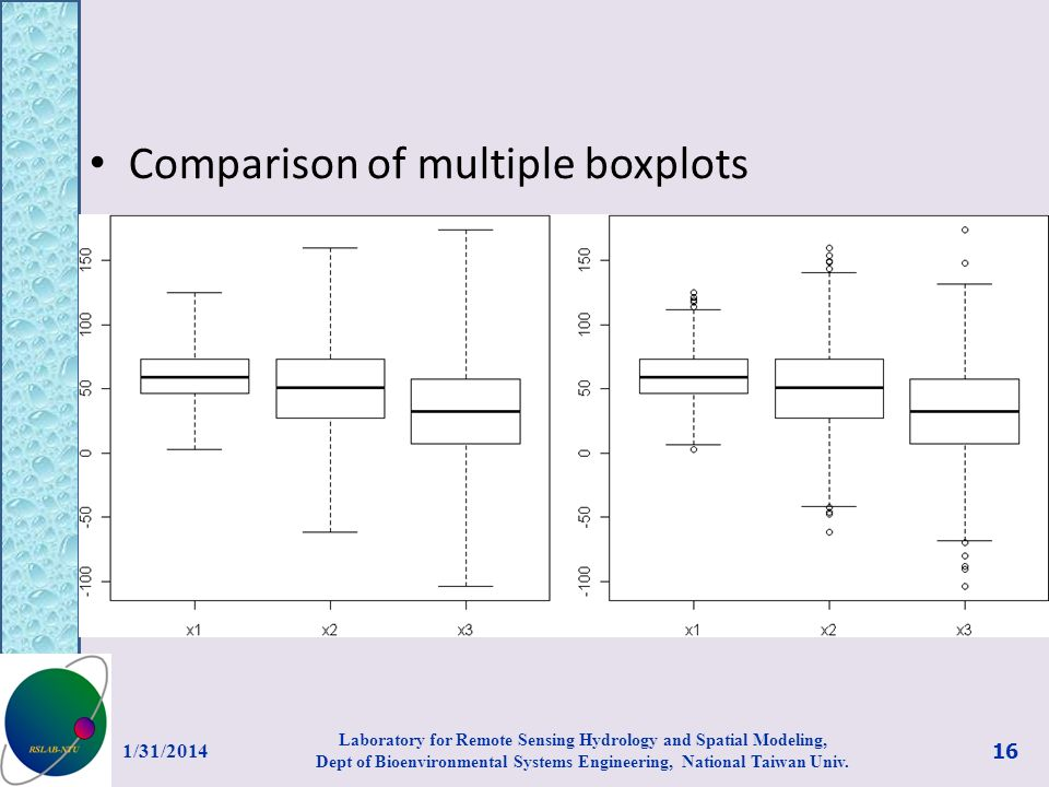 Comparison of multiple boxplots 1/31/2014 Laboratory for Remote Sensing Hydrology and Spatial Modeling, Dept of Bioenvironmental Systems Engineering, National Taiwan Univ.