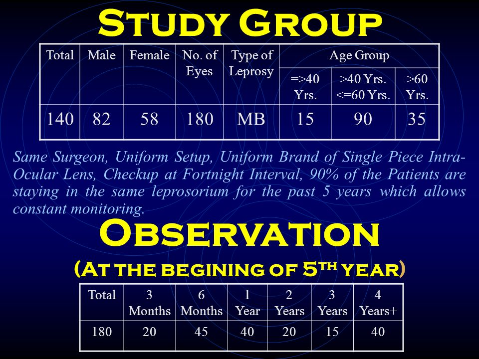 Study Group TotalMaleFemaleNo. of Eyes Type of Leprosy Age Group =>40 Yrs. >40 Yrs. <=60 Yrs. >60 Yrs. 1408258180MB159035 Observation (At the begining