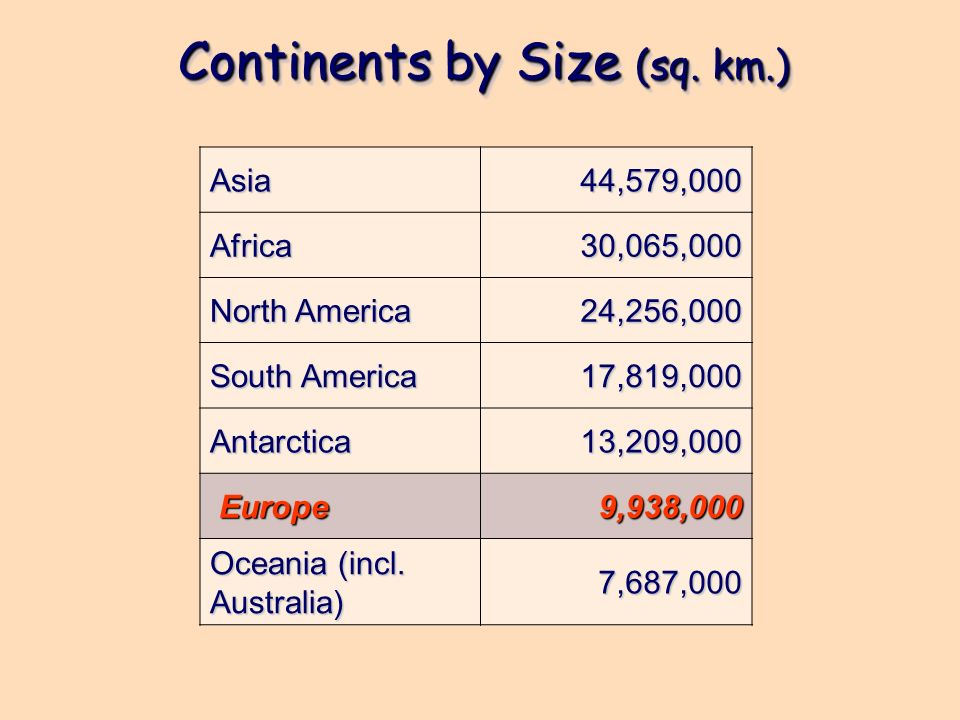 Continents by Size (sq. km.) Asia44,579,000Africa30,065,000 North America 24,256,000 South America 17,819,000 Antarctica13,209,000 Europe Europe9,938,