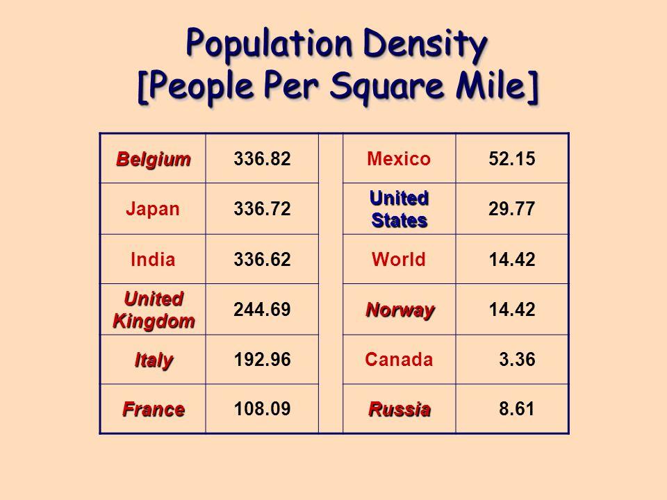 Population Density [People Per Square Mile] Belgium336.82Mexico52.15 Japan336.72 United States 29.77 India336.62World14.42 United Kingdom 244.69Norway