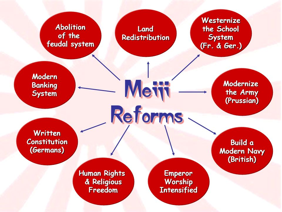 Meiji Reforms Abolition of the feudal system Land Redistribution Human Rights & Religious Freedom Build a Modern Navy (British) Westernize the School System (Fr.
