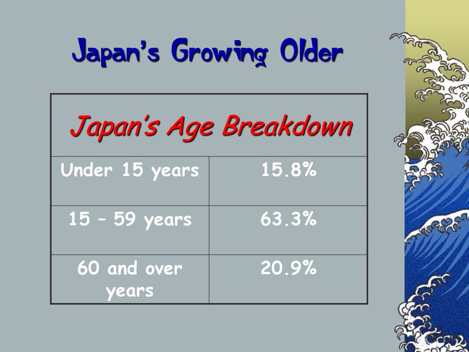 Japan s Growing Older Japans Age Breakdown Under 15 years15.8% 15 – 59 years63.3% 60 and over years 20.9%