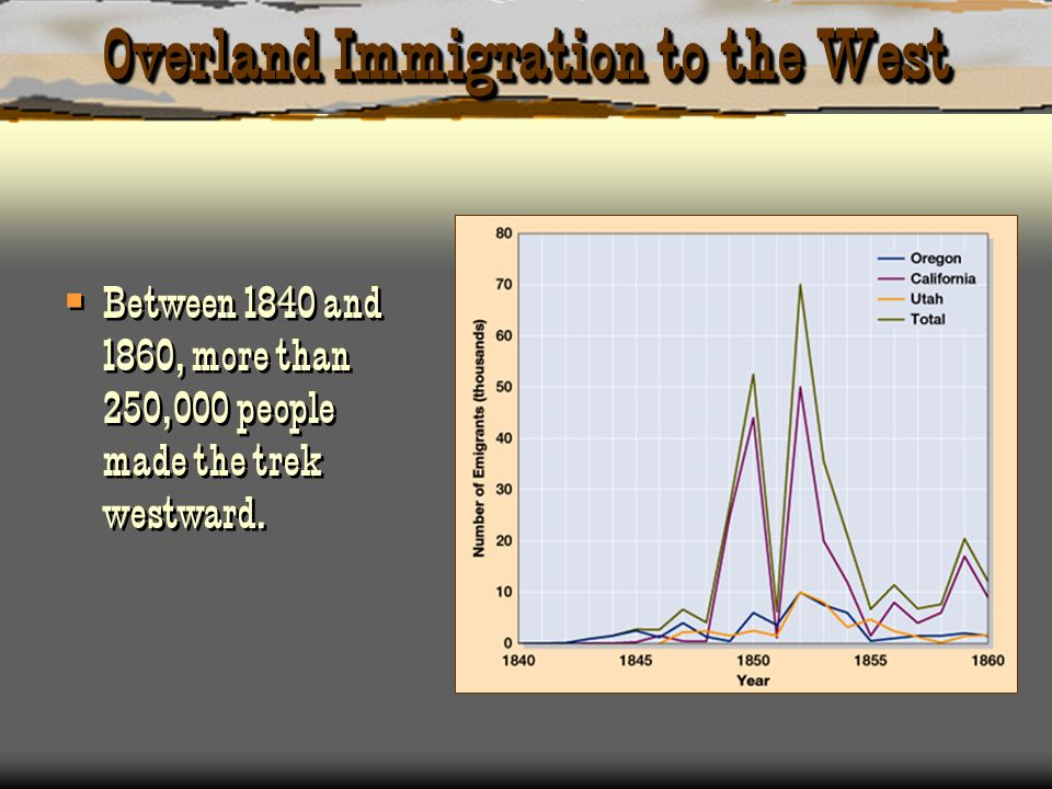 Overland Immigration to the West Between 1840 and 1860, more than 250,000 people made the trek westward.