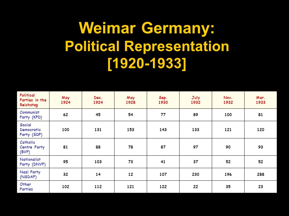 Weimar Germany: Political Representation [1920-1933] Political Parties in the Reichstag May 1924 Dec. 1924 May 1928 Sep. 1930 July 1932 Nov. 1932 Mar.